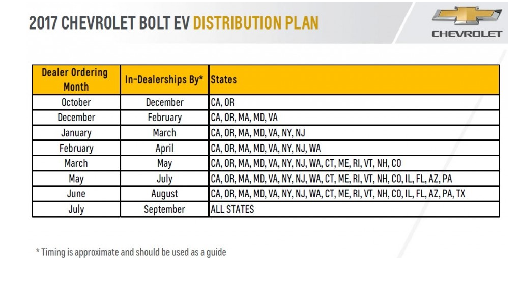 Chevrolet Bolt Distribution Plan