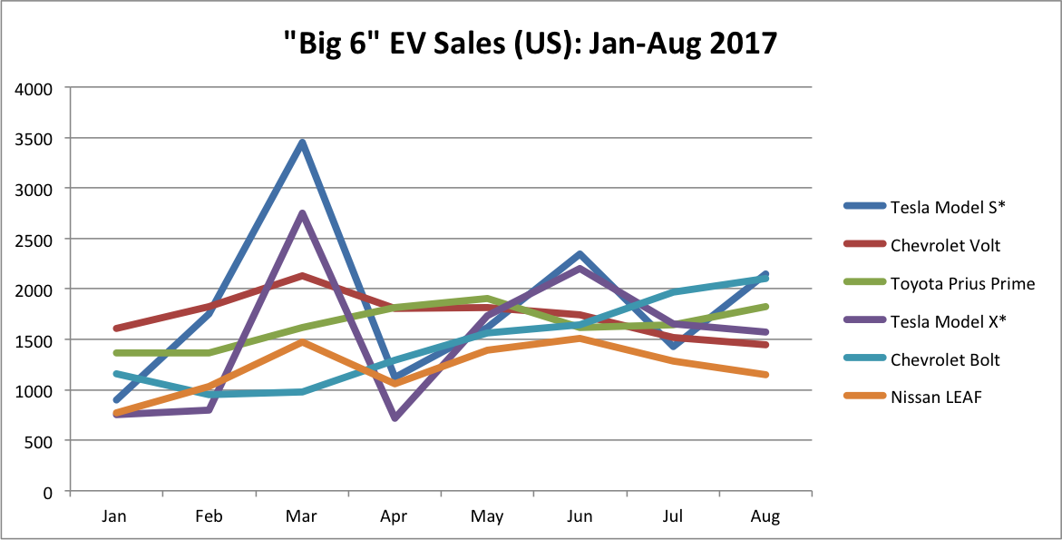 """US Sales Trends for the """"Big 6"""" EVs Through August 2017"""