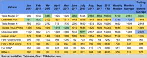 US EV Sales Trends: Bolt Up, Volt Down, Prius Prime Flat, EVs Reach 1.4% of Auto Sales