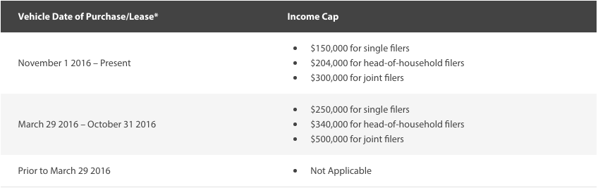 CARB EV rebate income caps
