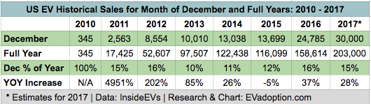 EV - US Sales 2010-2017 December and Full Year