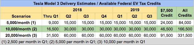 Tesla Model 3 Tax Credit Scenarios By Production Volume