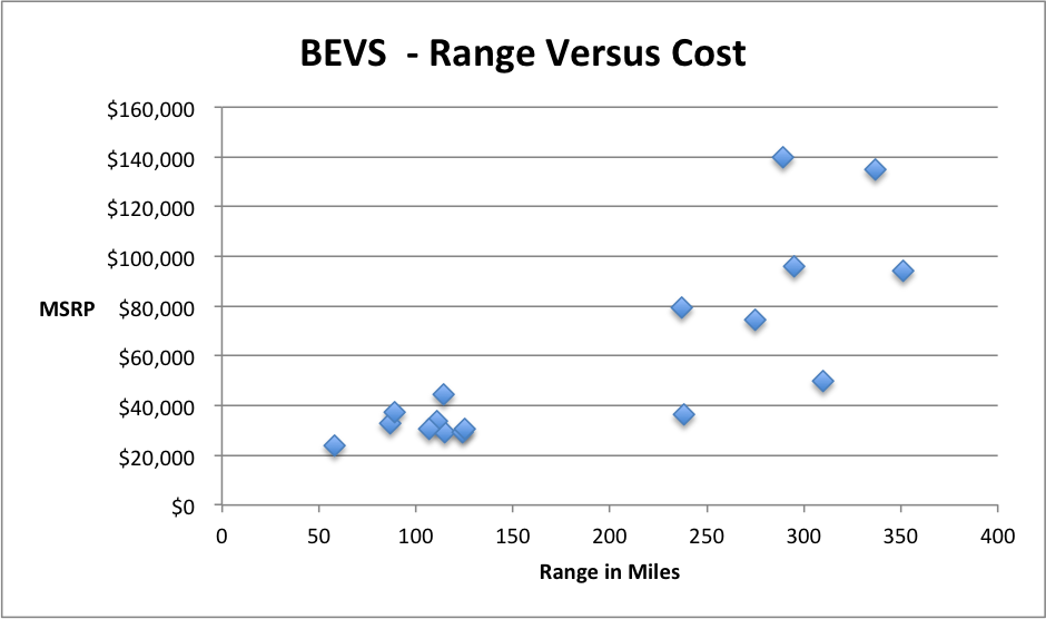 EV Statistics of the Week: Range, Price and Battery Size of Currently Available (in the US) BEVs