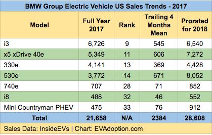 BMW EV Model Sales 2017