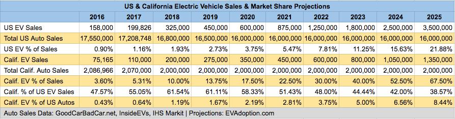 EV Sales Forecast - US & California - 2016-2025
