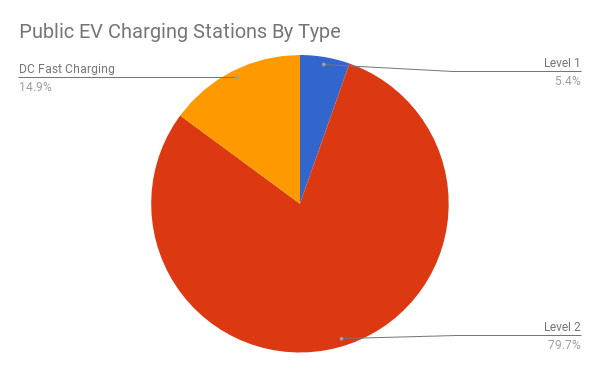 Public Charging Stations by Type-V3-12.31.17