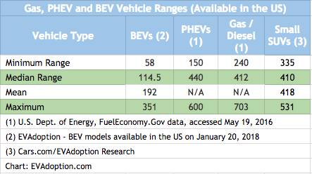 Statistics of the Week: Comparing Vehicle Ranges for Gas, BEV and PHEV Models