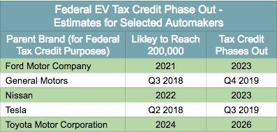 Tax Credit Phase Out Estimates - Selected Automakers