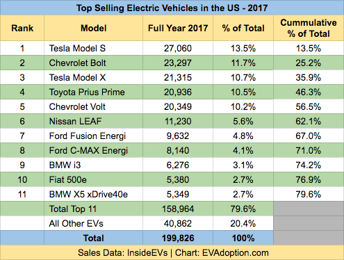 Top 11 EV Models - Sales 2017 - 1.18.18