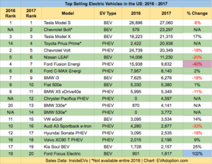 Top US EV Sales Trends from 2017