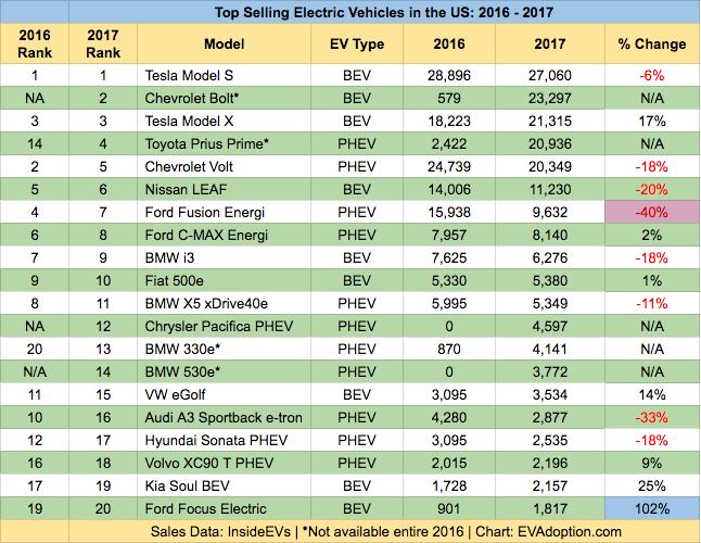 Top 20 Selling EVs in US - 2016-2017