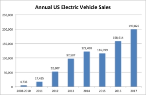 EV Statistics of the Week: Historical US EV Sales, Growth & Market Share