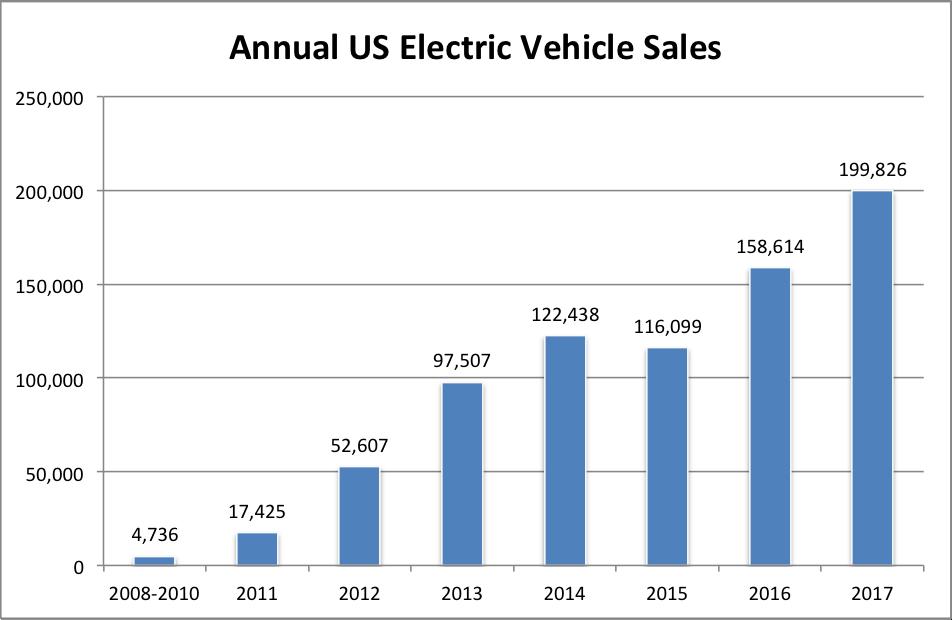 EV Statistics of the Week: Historical US EV Sales, Growth & Market Share