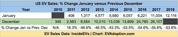 % Change - January versus Previous - US Dec EV Sales