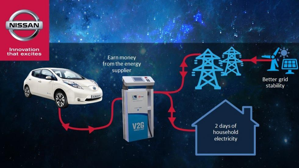 The Future of Electric Vehicles: Mobile Energy Storage Devices