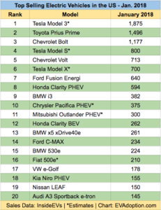 Don't Panic – 7 Trends From January 2018 US EV Sales Numbers