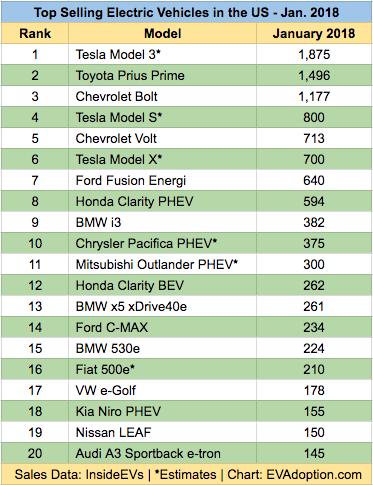 Top 20 Selling EVs - Jan 2018 - Feb 2-InsideEvs