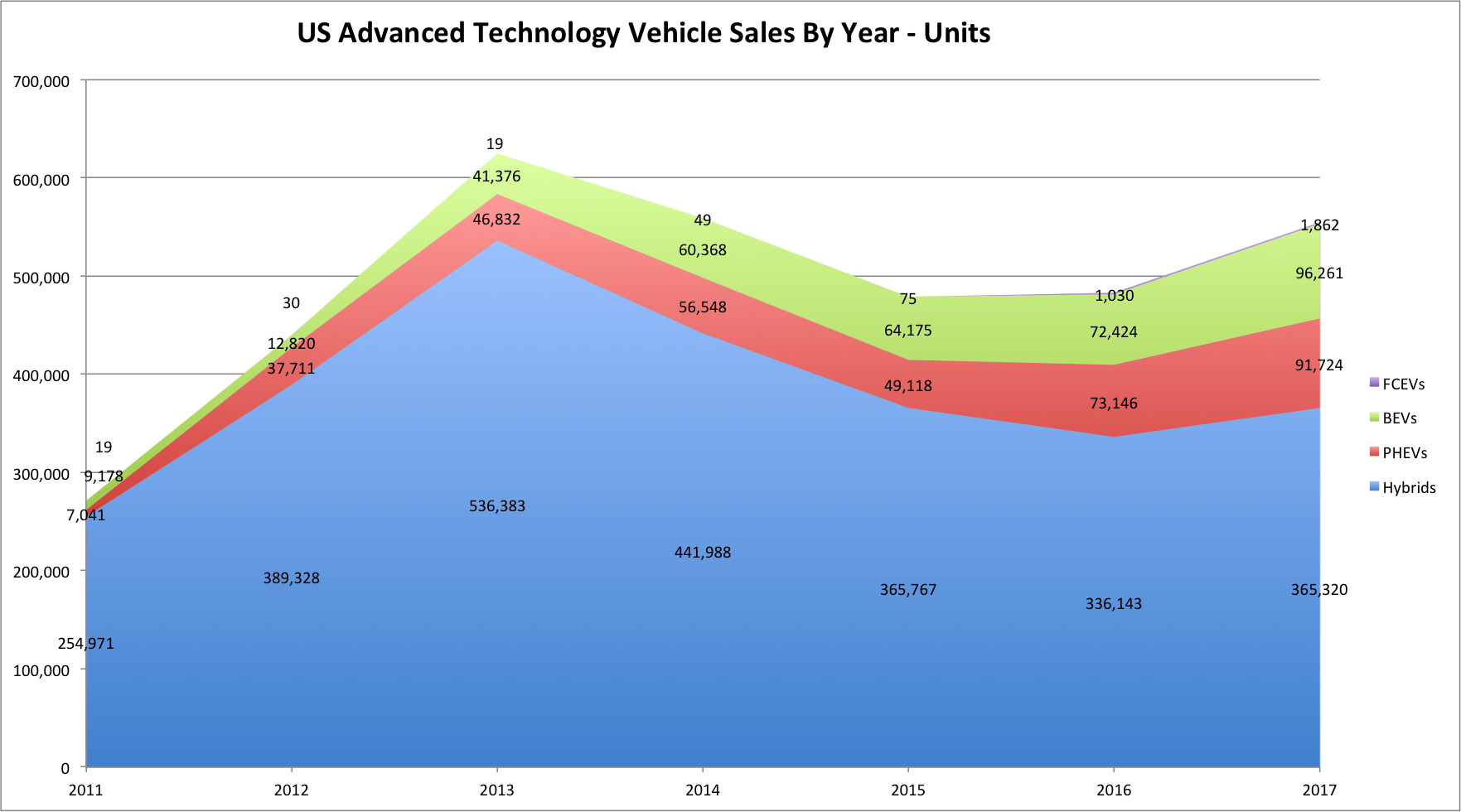Stats of the Week: US & Calif. EV Sales vs Hybrids 2011-2017