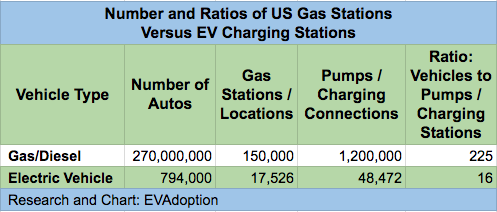 Number - ratios of US Gas Stations Versus EV Charging Stations -3.4.18