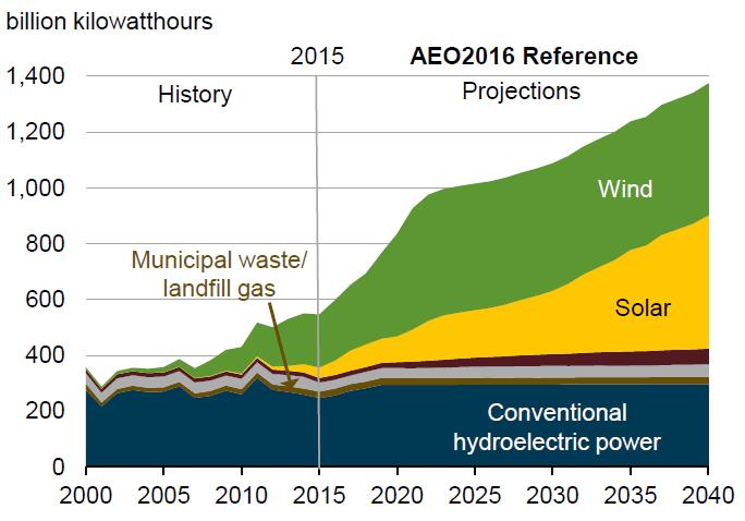 Renewable-energy-generation-AEO