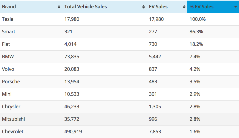 Top 10 Brands EVs - Percent of US Vehicle Sales