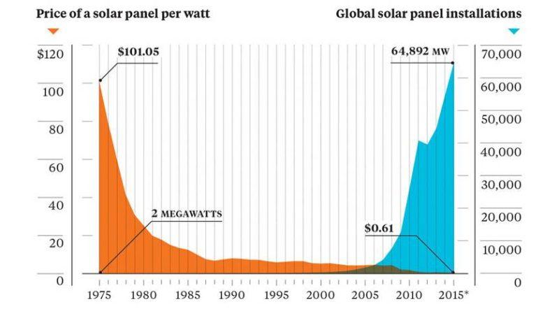 Decline in solar price