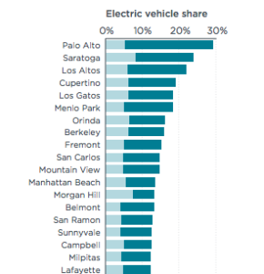 The 1% EV Sales Market Share Fallacy