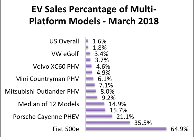 EVs as % of multi-platform model sales - featured image-3