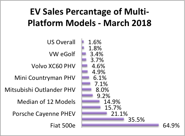 Consumers Are Choosing the EV Option at High Levels When They Have A Real Choice