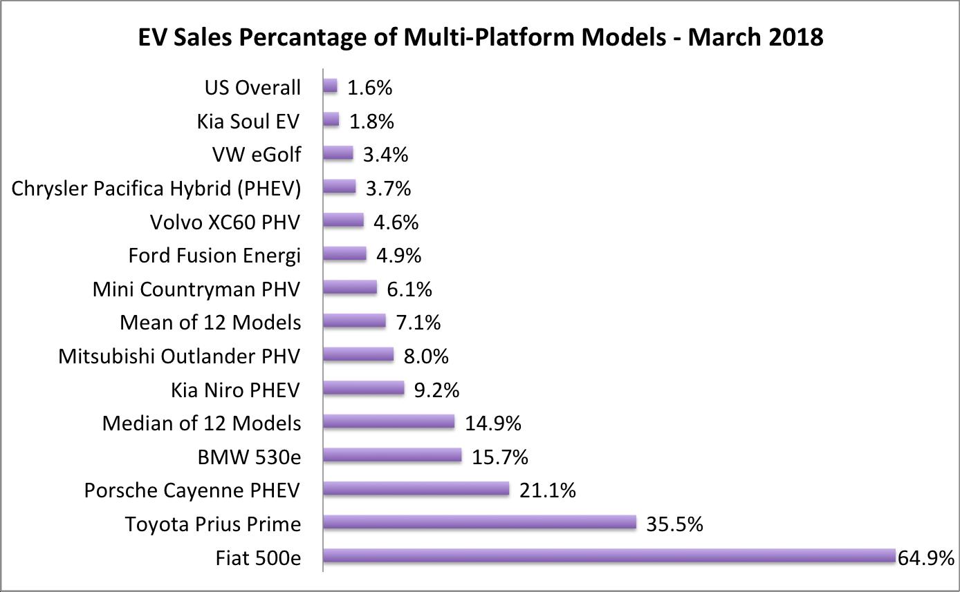 EVs % of Multi-platform Model Sales-March 2018