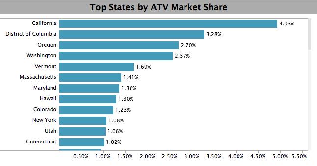 Top EV Sales State Market Share - Feb 2018 - Auto Alliance