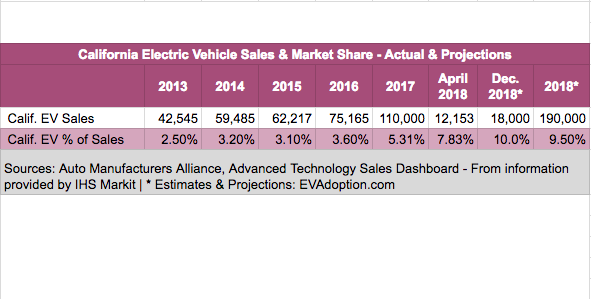 Featured image - California EV sales & market share - 2013-2018