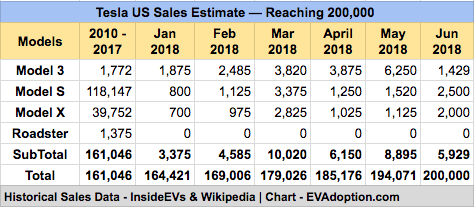 OMG! Tesla is 6,000 Unit Sales From the Magic 200,000 Federal Tax Credit Milestone