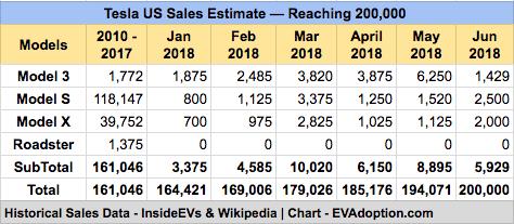 Tesla Sales Forecast - June 2018
