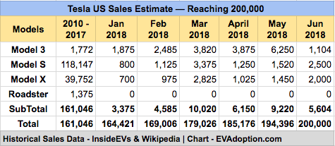 Tesla US Sales - 200K forecast - June 2018