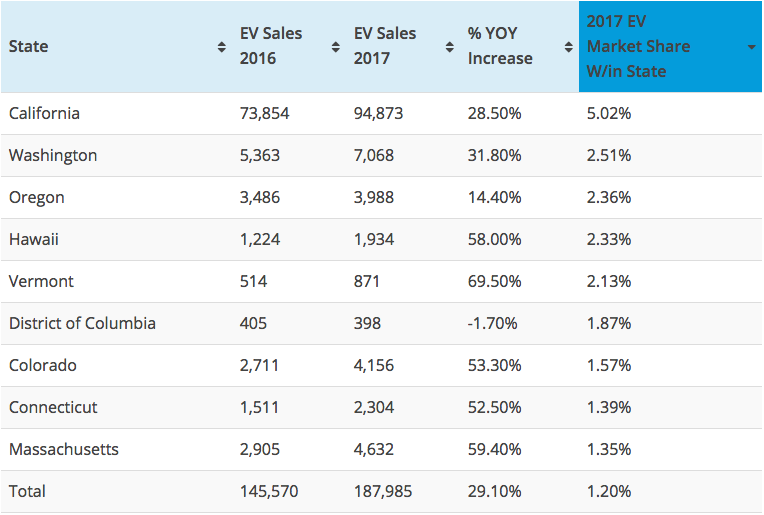 Which State Had the Highest US 2017 YOY EV Sales Growth of 163% and Lowest Market Share of 0.10%?