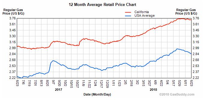 US versus California Gas Prices - June 2017-2018 - Gas Buddy