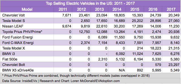Table-US Top Selling EVs 2011-2017