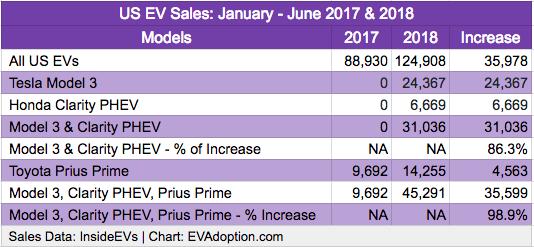 US EV Sales - Model 3, Clarity PHEV, Prius Prime Jan-June 2017-2018