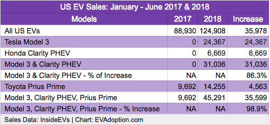 US EV Sales - Model 3, Clarity PHEV, Prius Prime Jan-June 2017-2018