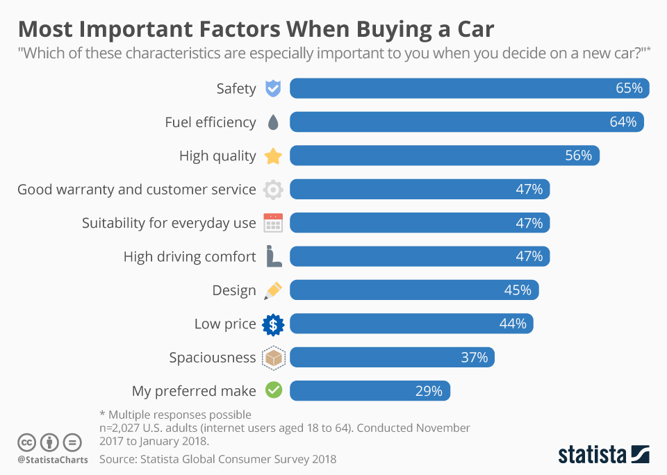 EVs Require Consumers to Consider New Factors During Their Vehicle-Purchase Process