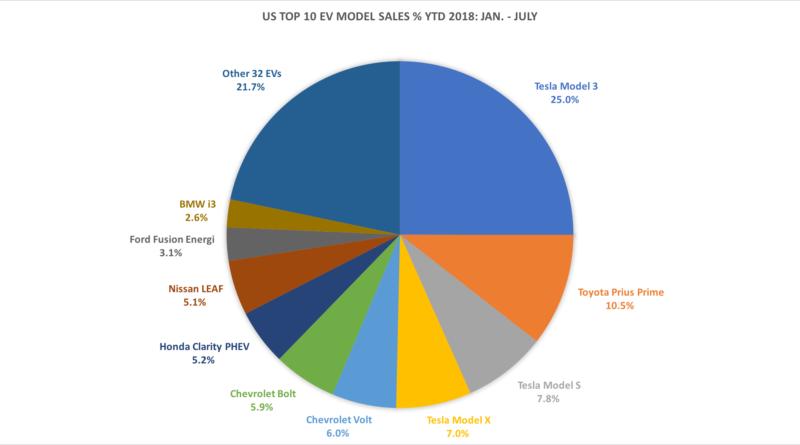Top 10 US EV Sales % - Jan - July 2018