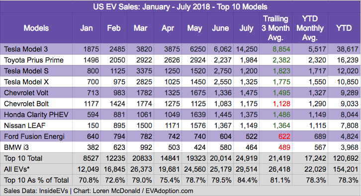 Top 10 US EV Sales - July 2018 - EVAdoption