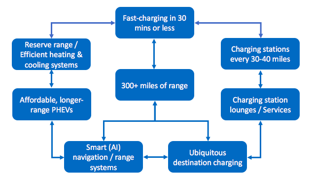 EV long trips - 8 keys for mass adoption - chart