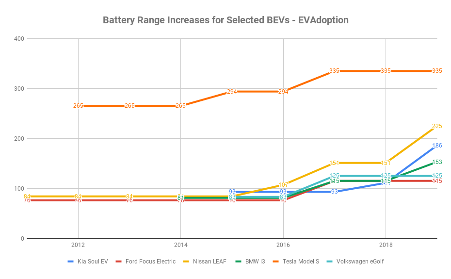 Battery Range Increases for Selected BEVs - EVAdoption