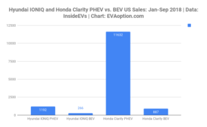 Honda and Hyundai: Time to Prune Your Poor-Selling IONIQ and Clarity BEVs