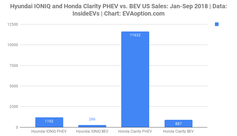 Hyundai IONIQ-Honda Clarity PHEV vs. BEV US Sales-Jan-Sep 2018-EVAoption.com