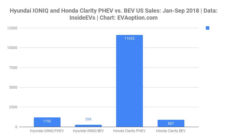 Hyundai IONIQ-Honda Clarity PHEV vs. BEV US Sales-Jan-Sep 2018-EVAoption.com