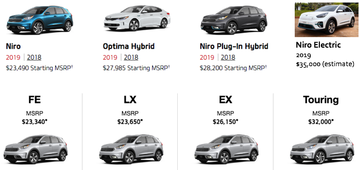 Kia Niro price comparisons