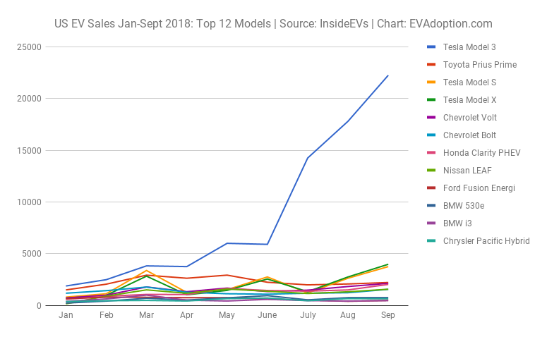 US EV Sales Jan-Sept 2018 Top 12 Models Source InsideEVs Chart EVAdoption.com